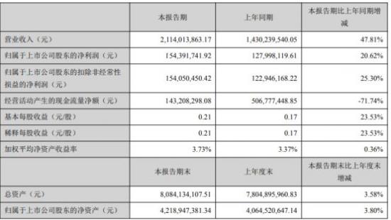 最新消息:万和电气2021年第一季度净利1.54亿 同比增长20.62%