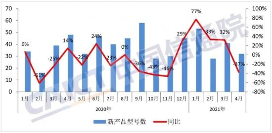 图2 国内手机上市新机型数量