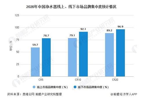 中国净水器三四线下沉市场发展潜力巨大