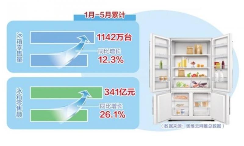消费者信心恢复 冰箱业加速步入高端