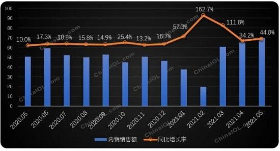 中央空调延续良好增长趋势 销售规模同比上涨