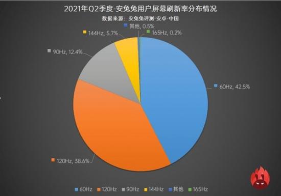 120Hz机型爆发  高刷新率手机市场份额已超50%