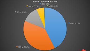 60Hz刷新率手机加速退场 高刷新率手机市场份额已超50%