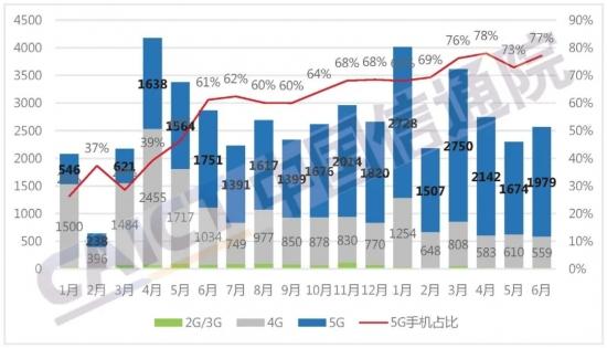 2021年上半年国内手机市场整体出货量保持快速增长