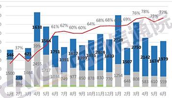 6月國內市場手機出貨量2566.4萬部 降幅收窄至10.4%