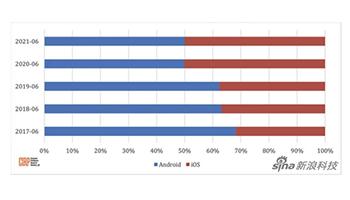 iOS和Android兩大陣營誰更受用戶喜愛? 調研美國用戶數據是五五開