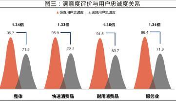 中国顾客满意度指数出炉:为品牌带来哪些启示