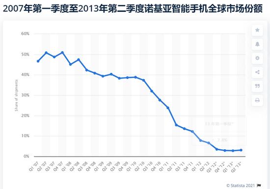 来源 / Statista调研公司 燃财经截图