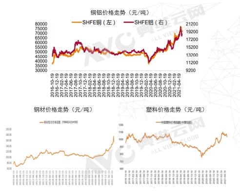 买空调要趁早?预测:下半年空调价格大涨