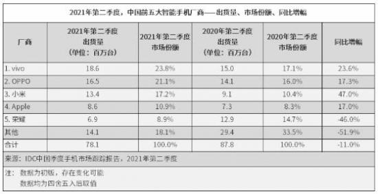 2021年上半年国内智能手机整体市场出货量1.64亿台