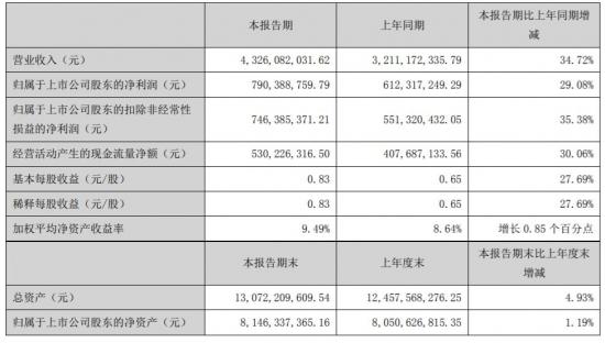 老板电器上半年净利润增29.08%  每股收益为 0.83 元