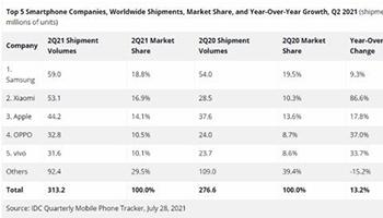 Q2全球智能手机市场出货量同比增长13.2% 小米跻身全球前二