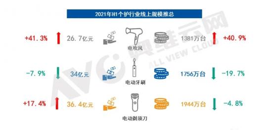 2021上半年个护电器市场:个护电器走入下坡路 大经济环境低迷