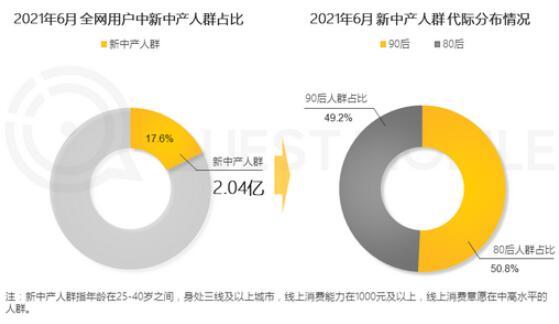 两亿新中产已成为中国经济发展重要引擎