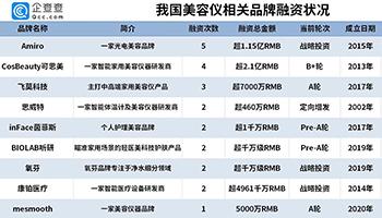 超5.35亿资金流入美容仪赛道:9个品牌已获得融资