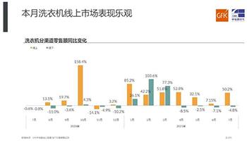 线上表现乐观,高端继续增长 GfK中怡康中国洗衣机市场7月简报