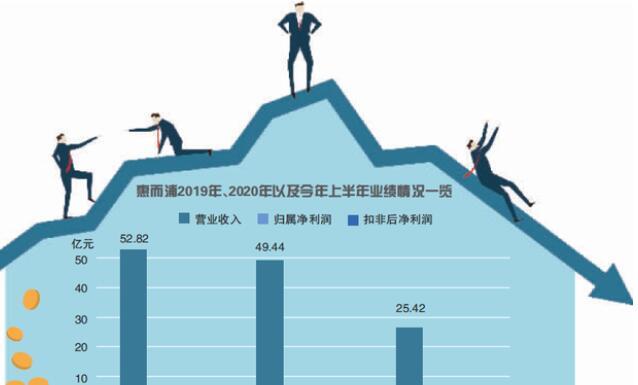 惠而浦中报增亏 下半年新主格兰仕扛重任