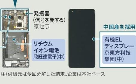 华为5G手机拆解,大陆制零件比重翻倍近6成