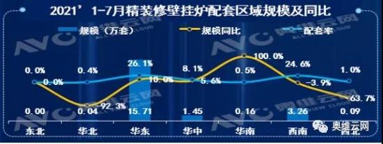 壁挂炉规模逆势增长 华东区市场份额近8成