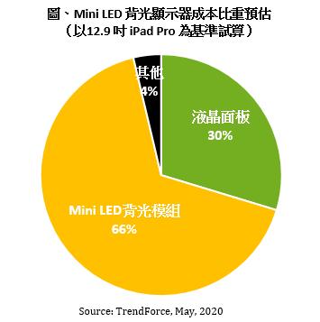 MiniLED显示器扎堆 OLED与MiniLED的产业链赛跑