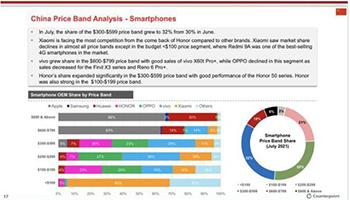 7月国内手机市场份额:vivo继续领跑