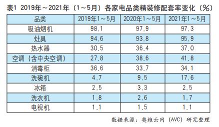 """""""两高一新""""成新风向 中国空调市场表现相对低迷"""