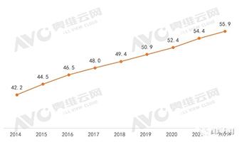 奥维云网2022彩电市场预测:稳营收将成主旋律