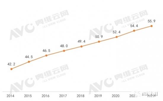 2022年中国彩电市场零售量规模同比增长3.8%