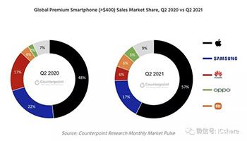 二季度全球高端手机销量同比增46% 苹果占据57%