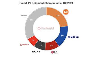印度智能电视市场排名公布,小米第一,份额超三星6%