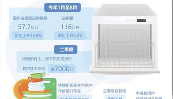 洗碗机市场规模迈向百亿台阶