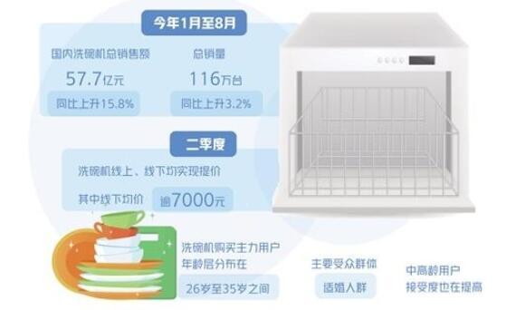 增速稳健,洗碗机市场规模迈向百亿台阶