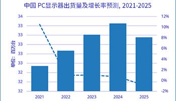IDC:2021 上半年中国 PC 显示器出货 1557 万台,同比增长 24.7%