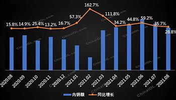 淡季不淡,8月多联机市场持续上涨却有隐忧?