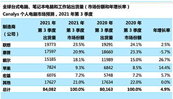 Canalys:Q3 全球个人电脑市场仅增长 5%,联想、惠普、戴尔前三