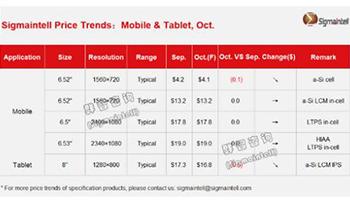 智能手机面板市场需求呈现两极分化:LCD需求走弱,OLED维持强劲