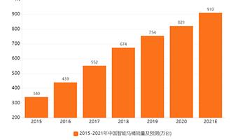 智能家居行业数据分析:2021年中国智能马桶销量预计达910万台