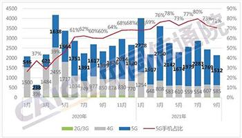 信通院:1-9月国内5G手机出货量同比增长70.4%