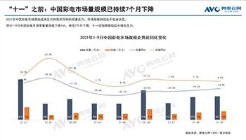 奥维云网:2021年1-9月彩电零售量规模下滑16%