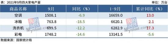 9月中国四大家电产量齐降 空调产量同比下滑3.9%