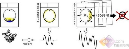 西门子3d洗衣机技术揭秘