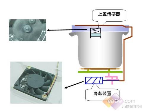 美的电压力锅评测