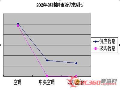 2009年8月制冷市场供求对比