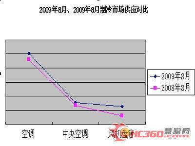 2008年8月、2009年8月制冷市场供应对比