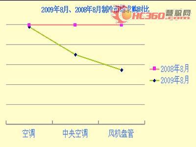 2008年8月、2009年8月制冷市场求购对比