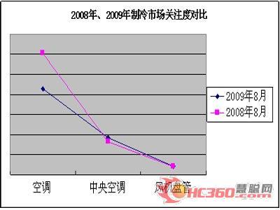2008年8月、2009年8月制冷市场关注度对比