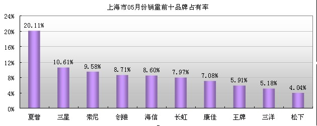 根据国家信息中心彩电零售市场检测数据:05月份,彩电零售前15品牌合计占有99.72%的市场份额, 04月份的市场份额为99.63%, 两个月,前四大品牌均依次为长虹、夏普、海信、创维,此四品牌05月合计占有彩电器零售市场的43.67%,与04月份持平,05月三星、索尼两外资品牌零售市场份额占有不及04月。