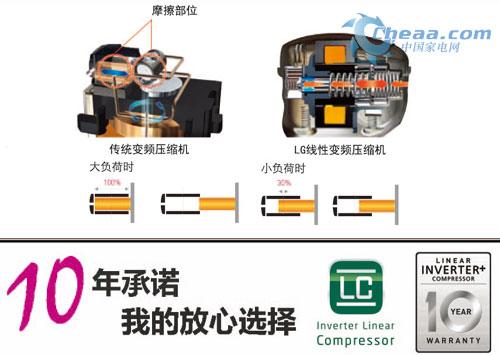 lg线性变频压缩机 高碳行业的低碳足迹